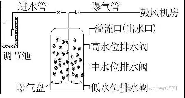 【技术】发酵类制药废水处理方法